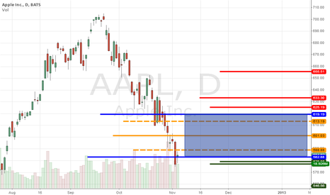 AAPL: AAPL...WEEKLY 3RC NUMBERS...05-09.11.2012