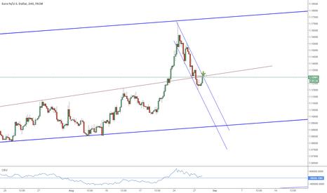 EURUSD: 4H Trend Line Resistance - Technicals point SHORT EUR/USD