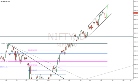 NIFTY: Nifty Potential Move