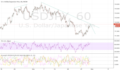 USDJPY: USDJPY now is a sell point