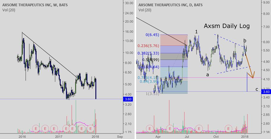AXSM: biotech stock: one to watch
