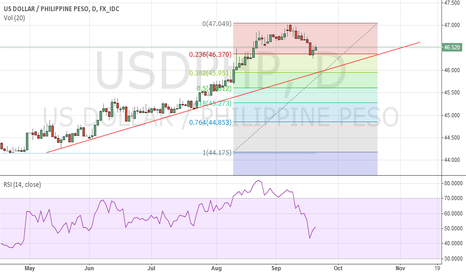 USDPHP: USDPHP - A possible bounce.