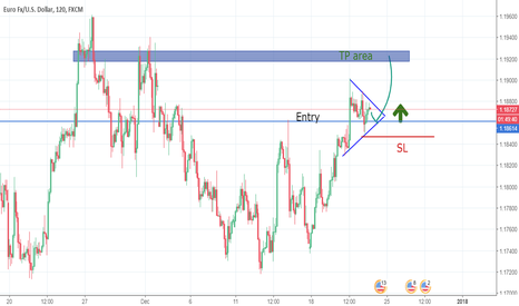 EURUSD: EURUSD short term Buy opportunity