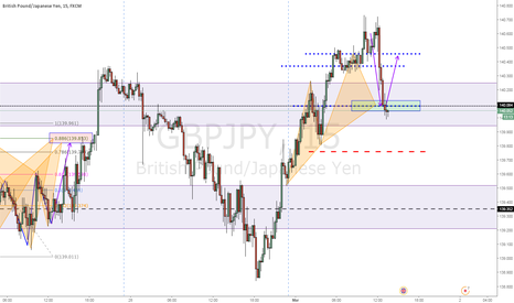 GBPJPY: nice structure here