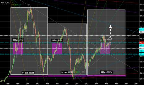 AEX: Future Stock Pricing