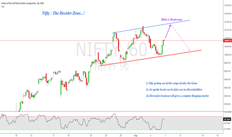 NIFTY: Nifty : The Decider zone !