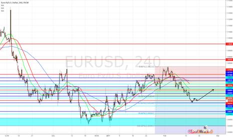 EURUSD: Short for now