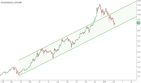 BTCUSD/XAUUSD: Is it time for Bitcoin to perform better than gold ?