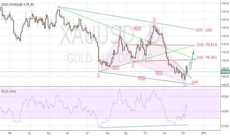 XAUUSD: Updated: GOLD/USD Possible Long Term Bullish Setup On Daily Char