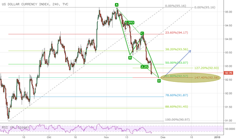 DXY: Index Dollar pattern analysis