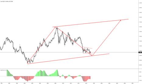 EURUSD: EURUSD - long term scenario