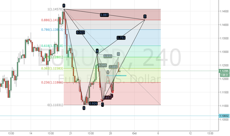 EURUSD: AM LOOKING FOR EURUSD TO RALLY UP !