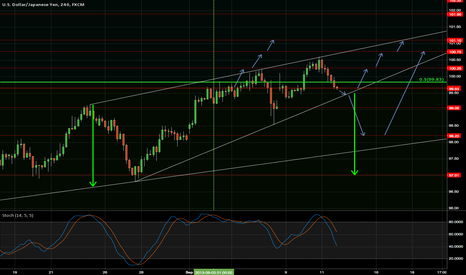 USDJPY: Personal View