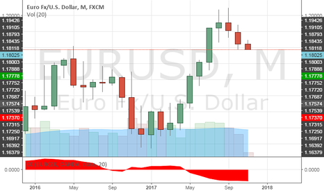 EURUSD: retrace is nothing special nor new
