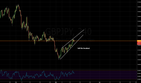 GBPJPY: rising wedge pattern