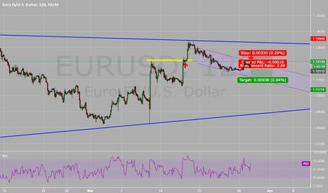 EURUSD: EUR/USD into a bearish channel