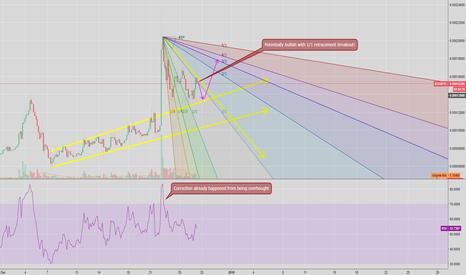 EDGBTC: EDG - Trend Analysis + Gann Fan (LONG)