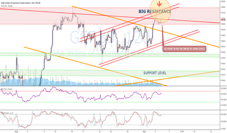 GER30: DAX COMES INTO BIG RESISTANCE ZONE