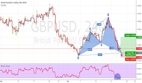 GBPUSD: gbpusd cipher pattern..