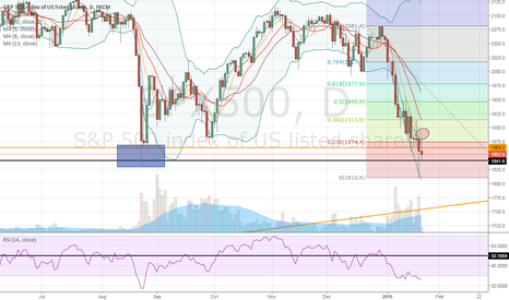 SPX500: Inconclusive breakout for the SPX500