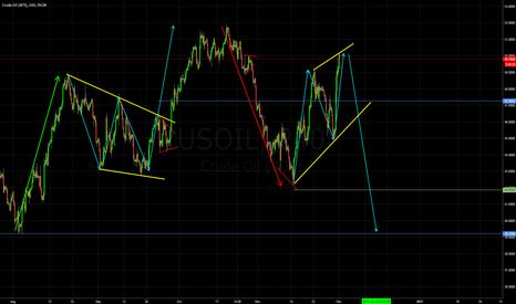 USOIL: USOIL wave