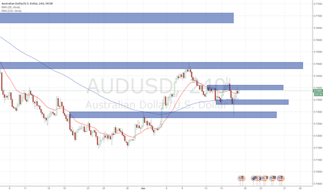 AUDUSD: from now on until the 23rd is break from trading