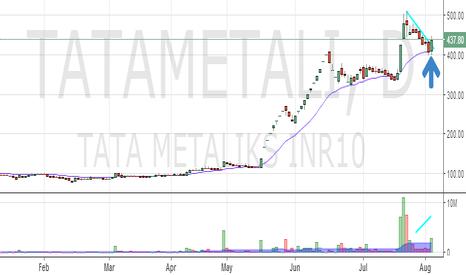 TATAMETALI: Tata Metalliks : End of correction