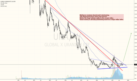 URA: URANIUM MINERS ETF IS GETTING READY FOR BIG GAINS