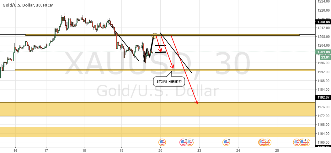 Trend is up for gold Catching ABC Extension