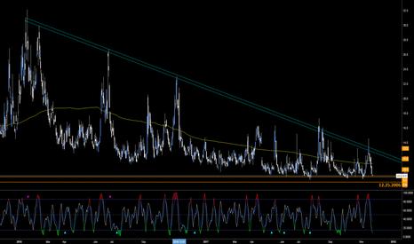 VIX: Volatility Squeezed