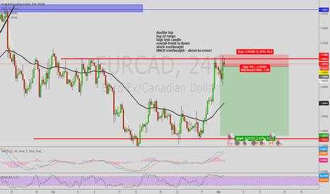 EURCAD: EUR CAD SHORT IDEA