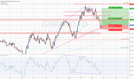 GBPAUD: #GBPAUD: Bullish Engulfing on Upward Trend Line with Divergence