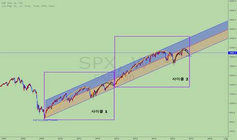 SPX: [번]  S&P500, 패턴이 되풀이해 2,400 포인트 갈까?