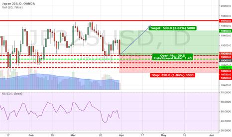 JP225USD: rangebound nikkei 225 futures.