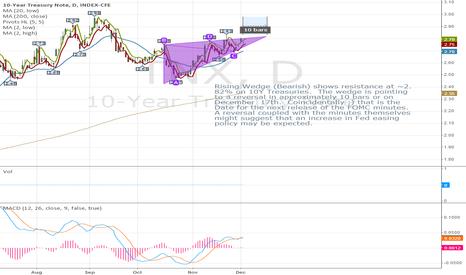 TNX: 10Y Treasury Note (TNX) showing a rising wedge