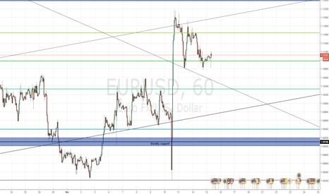 EURUSD: EUR/USD above 1.11 as Stoxx 50 futures drop