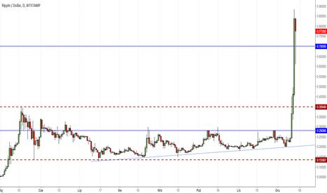 XRPUSD: Ripple +44% z nowym ATH. Kapitalizacja pokonuje Bitcoin Cash