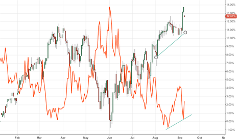 ESU2012: VIX goes higher as $ES_F goes higher
