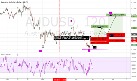 AUDUSD: Idea about AUDUSD