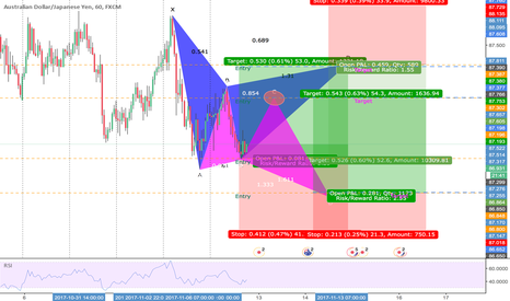 AUDJPY: GARTLEY or BUTTERFLY? WHICH ONE WILL IT BE?