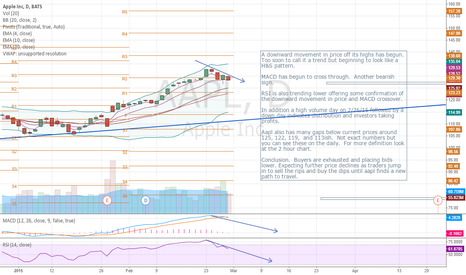 AAPL: Is a new trend developing in AAPL?