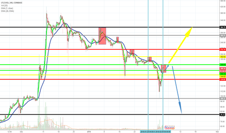 LTCUSD: LTCUSD 4H Chart- Bull run, or will the bears continue to reign?