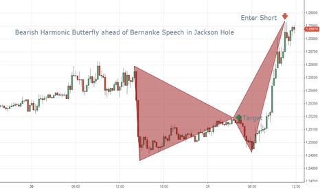EURUSD: EUR/USD Bearish Harmonic Butterfly