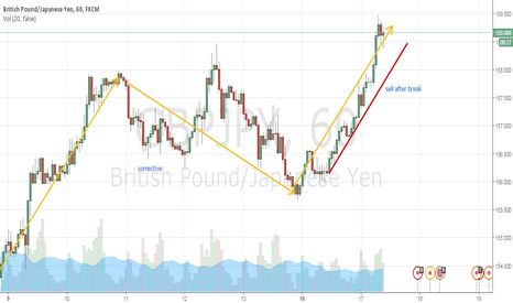 GBPJPY: waiting for corrective move after break