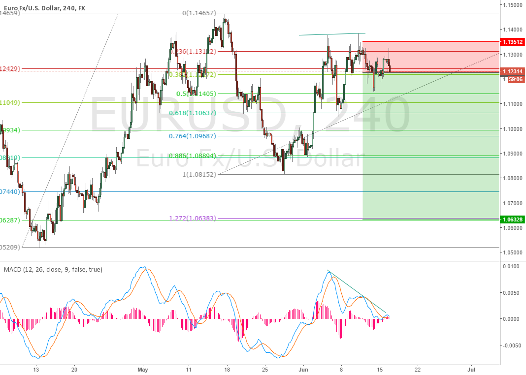 Short on EURUSD