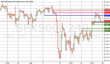 SPX500: RBR Demand zone