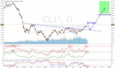 CL1!: Crude: to reach 63 and than back down