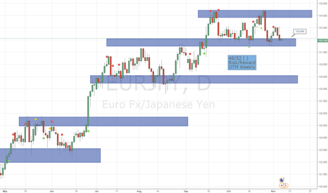 EURJPY: EURJPY Weekly Long Position