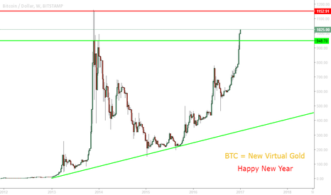 BTCUSD: BTC is a new gold