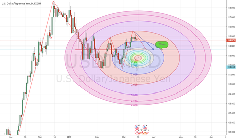 USDJPY: USDJPY PERFECT FORECAST - TRADINGVIEW